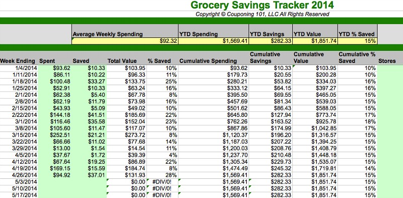 Money Monday: March and April Grocery Total